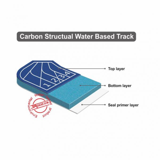 Jogging Track Rubber Running Track Surface Material Spray System For Outdoor Athletic Facilities